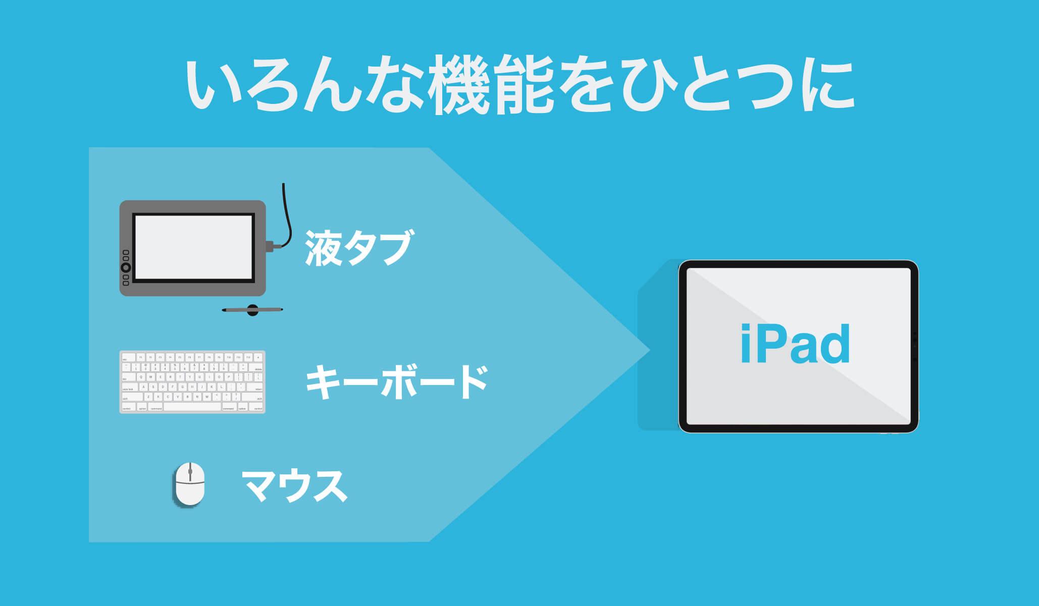 iPadは。液タブ、キーボード、マウス機能が入っている